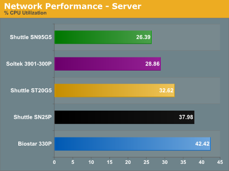 Network Performance - Server