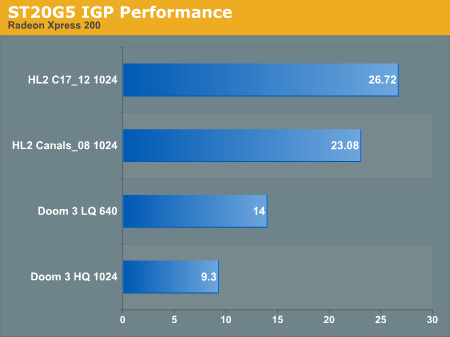 ST20G5 IGP Performance
