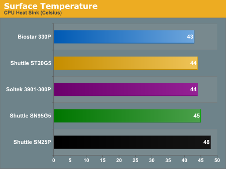 Surface Temperature
