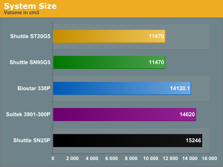 System Size