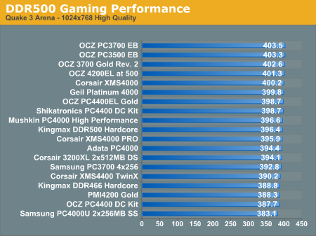 DDR500 Gaming Performance