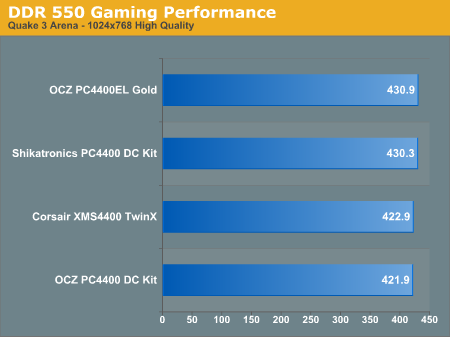 DDR 550 Gaming Performance