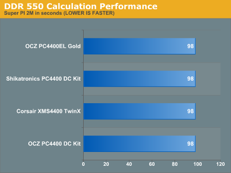 DDR 550 Calculation Performance