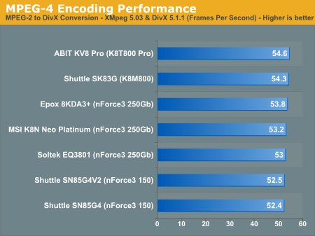 MPEG-4 Encoding Performance