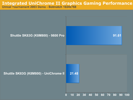 Integrated UniChrome II Graphics Gaming Performance
