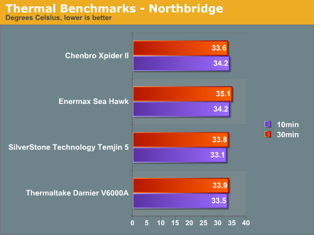 Thermal Benchmarks - Northbridge
