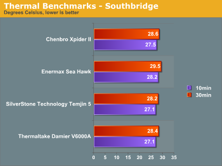 Thermal Benchmarks - Southbridge