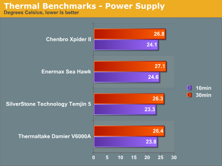 Thermal Benchmarks - Power Supply