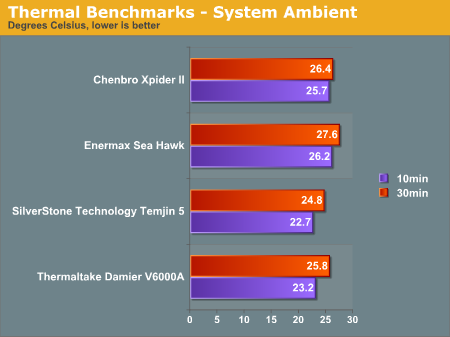 Thermal Benchmarks - System Ambient