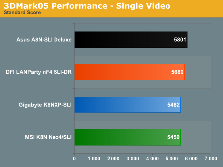 3DMark05 Performance - Single Video
