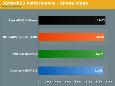 3DMark03 Performance - Single Video