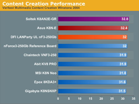 Content Creation Performance
