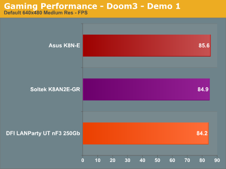 Gaming Performance - Doom3 - Demo 1
