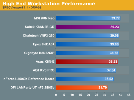 High End Workstation Performance