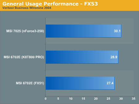 General Usage Performance - FX53