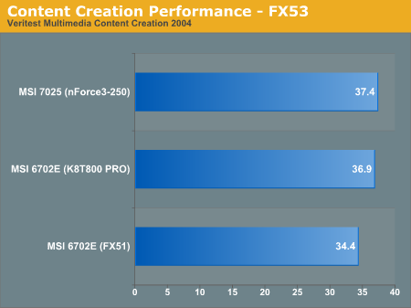 Content Creation Performance - FX53