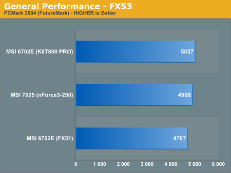 General Performance - FX53