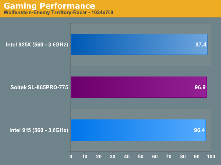 Gaming Performance