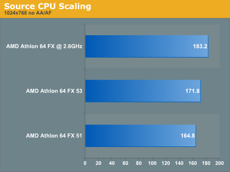 Source CPU Scaling