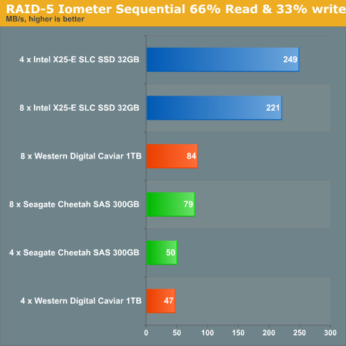 RAID 5 IOMeter Sequential 66% Read and 33% write