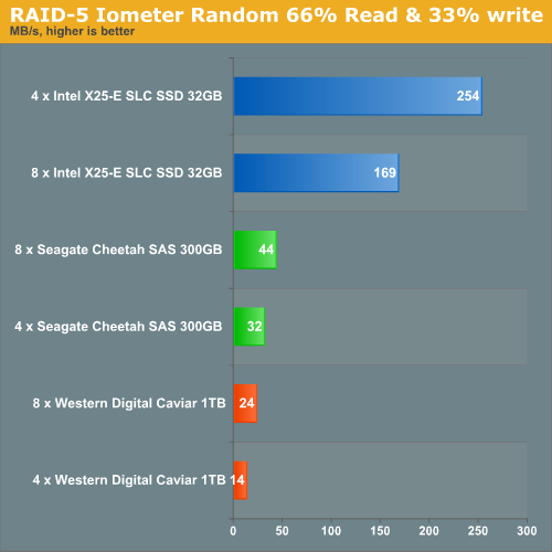 More Raid 5 Ssd Versus Enterprise Sas And Sata Disks