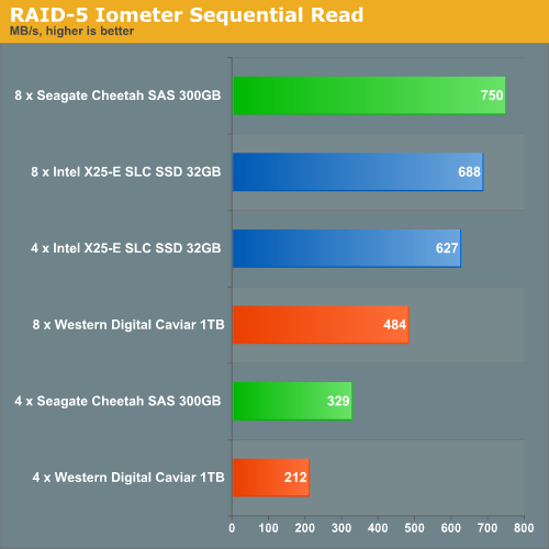 RAID 5 IOMeter Sequential Read