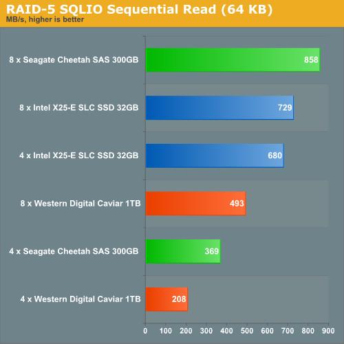 RAID 5 SQLIO Sequential Read (64KB)