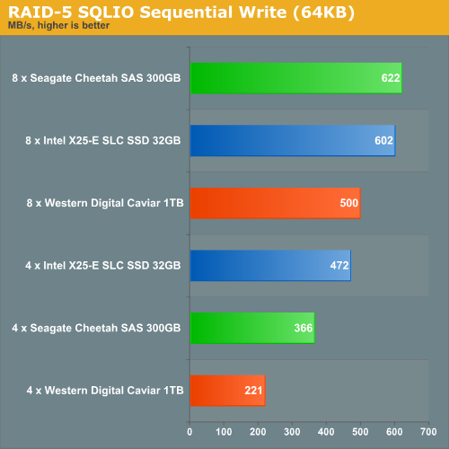 RAID 5 SQLIO Sequential Write (64KB)