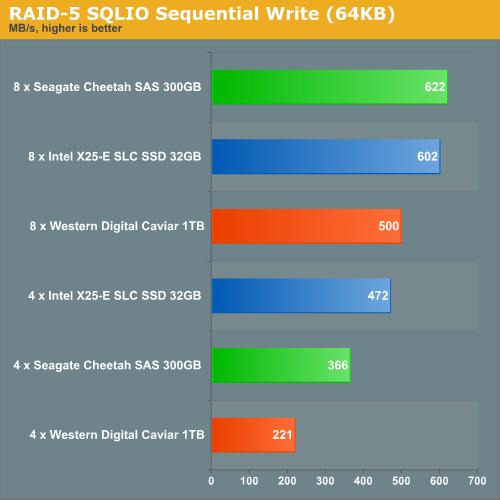 RAID 5 SQLIO Sequential Write (64KB)