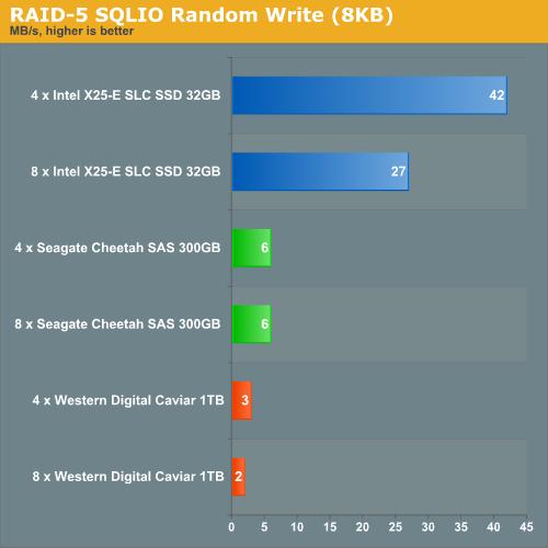 RAID 5 SQLIO Random Write (8KB)