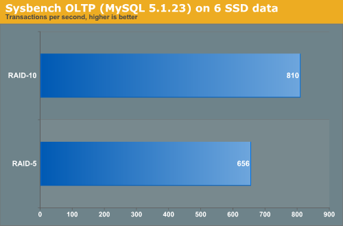 SysBench OLTP (MySQL 5.1.23) on 6 SSD data