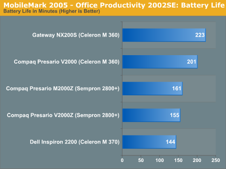 MobileMark 2005 - Office Productivity 2002SE: Battery Life