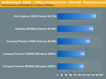 MobileMark 2005 - Office Productivity 2002SE: Performance