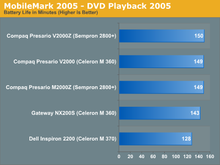 MobileMark 2005 - DVD Playback 2005