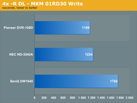 4x -R DL - MKM 01RD30 Write
