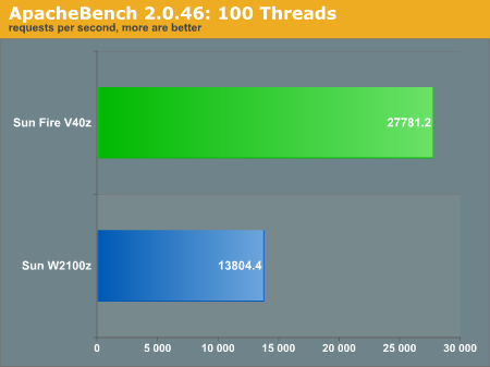 ApacheBench 2.0.46: 100 Threads