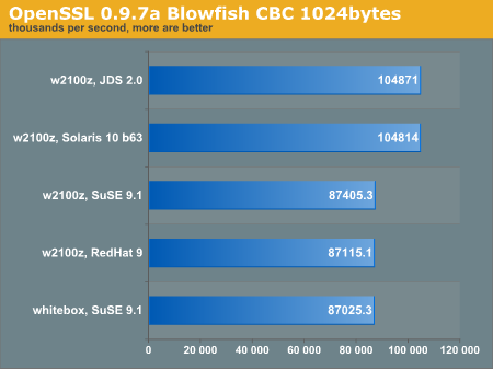 OpenSSL 0.9.7a Blowfish CBC 1024bytes