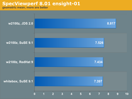 SpecViewperf 8.01 ensight-01