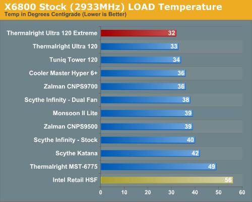 X6800 Stock (2933MHz) LOAD Temperature