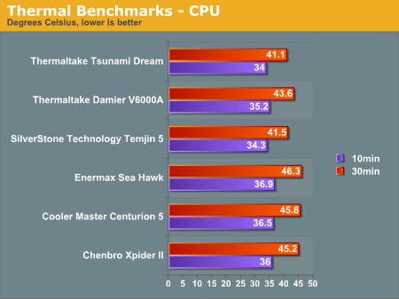 Thermal Benchmarks - CPU