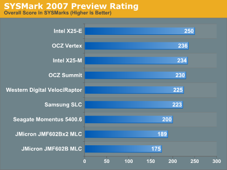 SYSMark 2007 Preview Rating