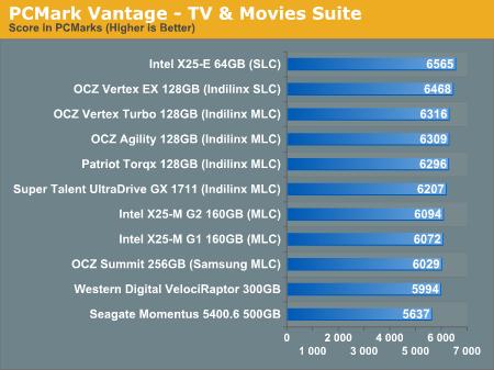 PCMark Vantage - TV & Movies Suite