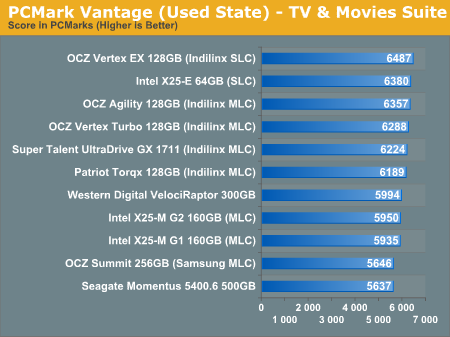 PCMark Vantage (Used State) - TV & Movies Suite