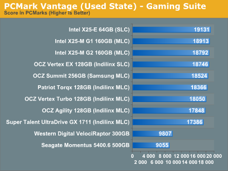 PCMark Vantage (Used State) - Gaming Suite