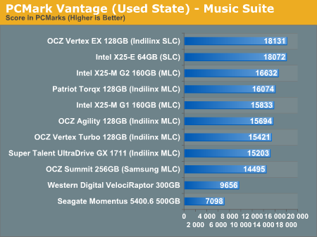 PCMark Vantage (Used State) - Music Suite