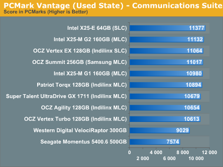 PCMark Vantage (Used State) - Communications Suite