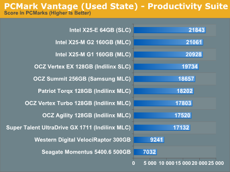 PCMark Vantage (Used State) - Productivity Suite