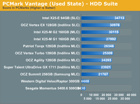 PCMark Vantage (Used State) - HDD Suite