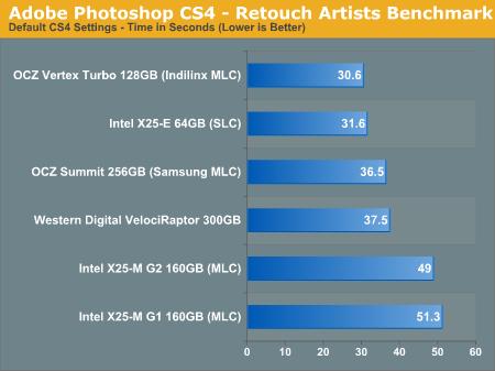 Adobe Photoshop CS4 - Retouch Artists Benchmark