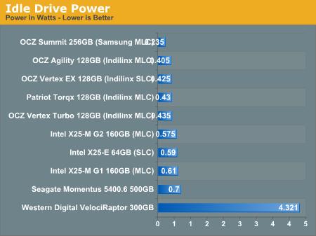 Idle Drive Power
